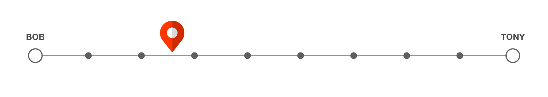 A horizontal progress bar with different positions for the perceived progress as opposed to actual progress.